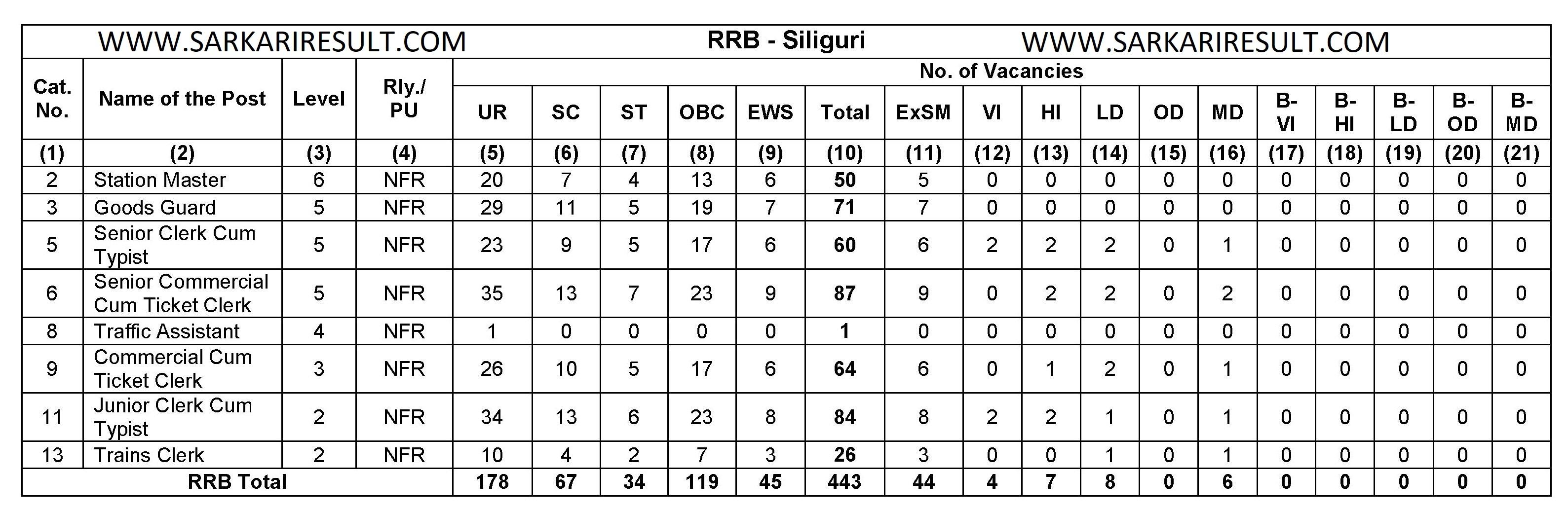Ntpc exam date 2020 sarkari result